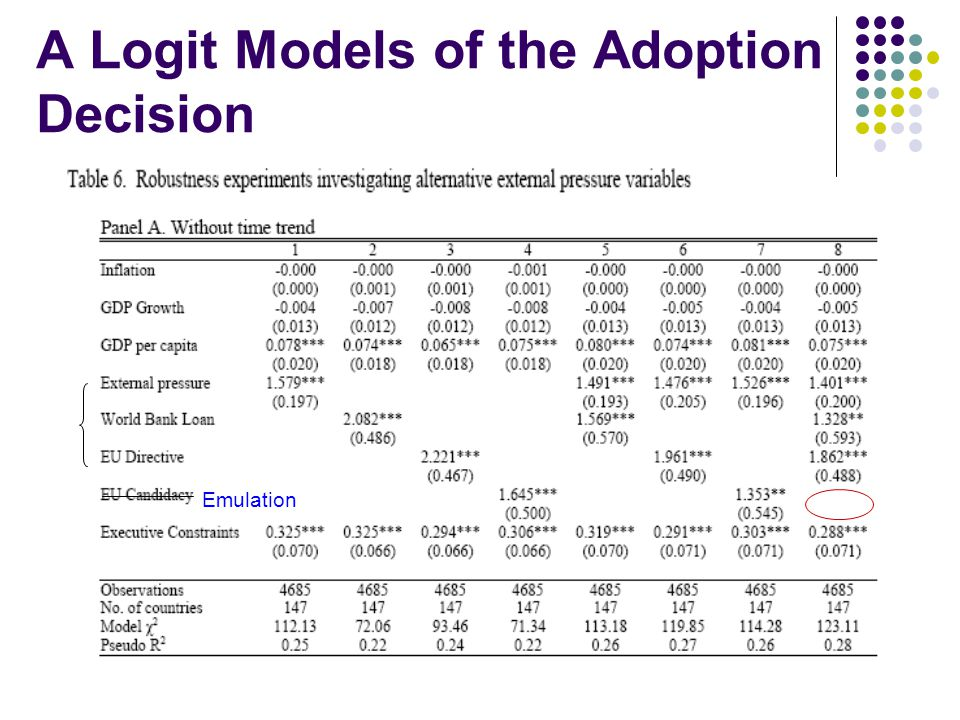 A Logit Models of the Adoption Decision Emulation