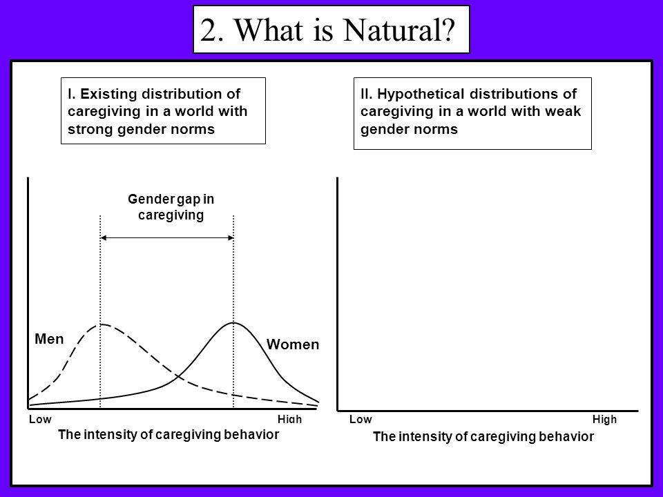 II. Hypothetical distributions of caregiving in a world with weak gender norms Women Gender gap in caregiving Men HighLow High 2. What is Natural? The