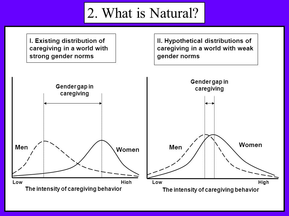 I. Existing distribution of caregiving in a world with strong gender norms II.