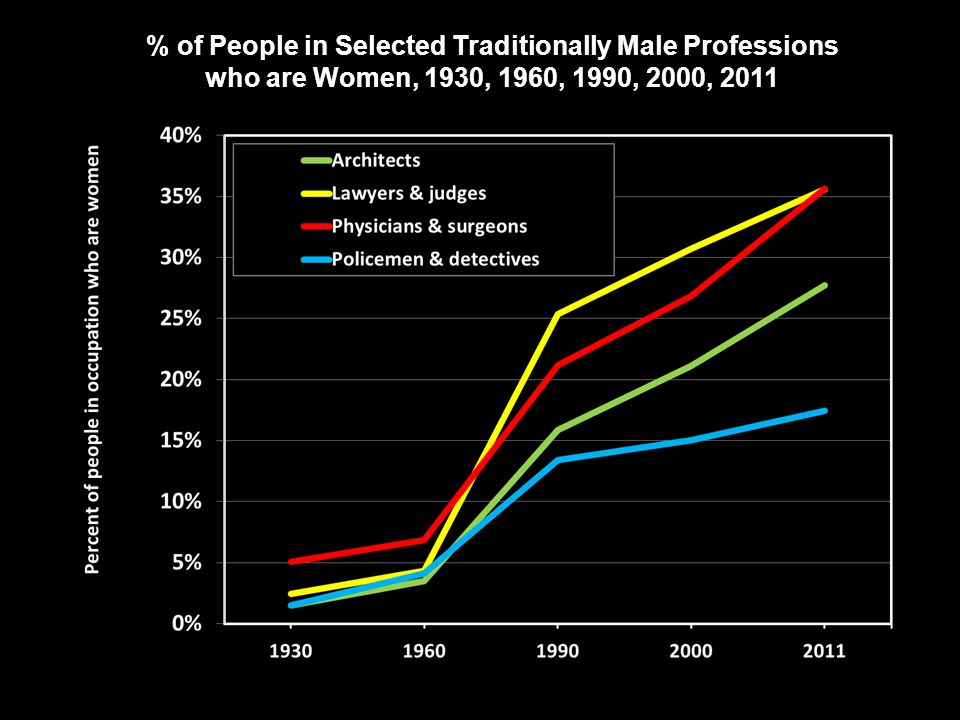 % of People in Selected Traditionally Male Professions who are Women, 1930, 1960, 1990, 2000, 2011