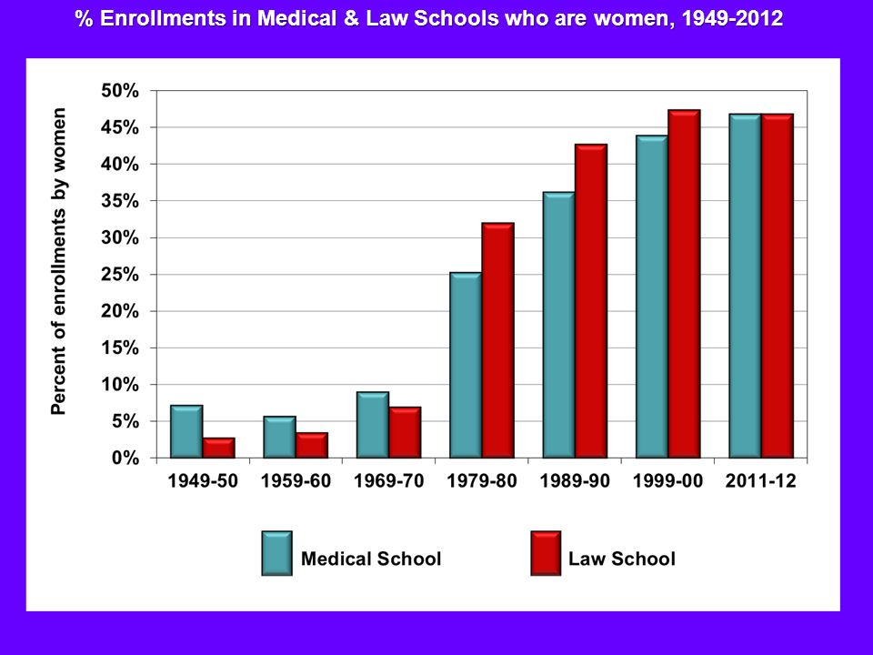 % Enrollments in Medical & Law Schools who are women, 1949-2012