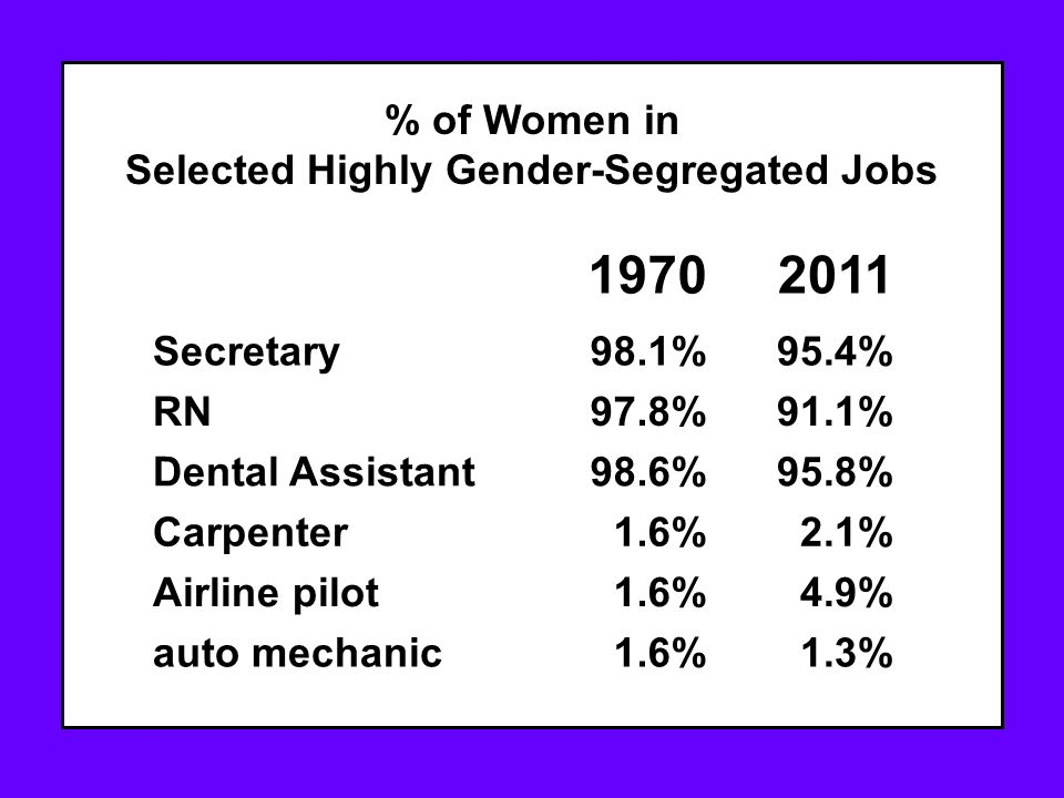 19702011 Secretary98.1%95.4% RN97.8%91.1% Dental Assistant98.6%95.8% Carpenter1.6%2.1% Airline pilot1.6%4.9% auto mechanic1.6%1.3% % of Women in Selected Highly Gender-Segregated Jobs