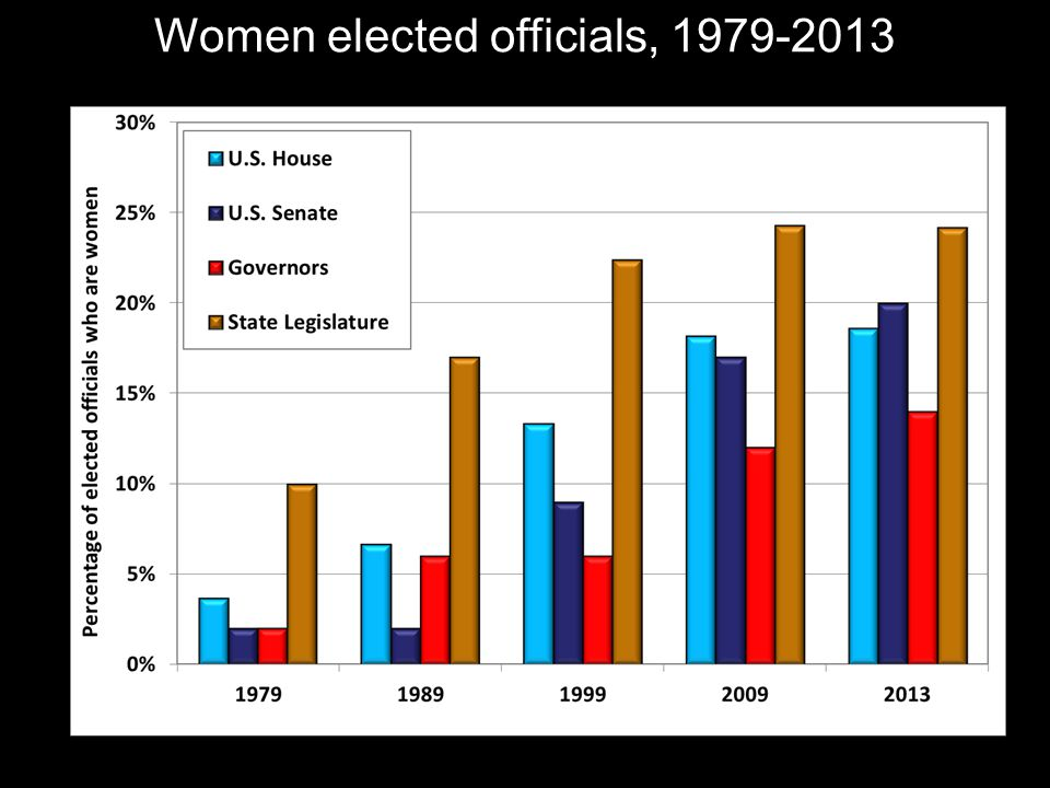 Women elected officials, 1979-2013