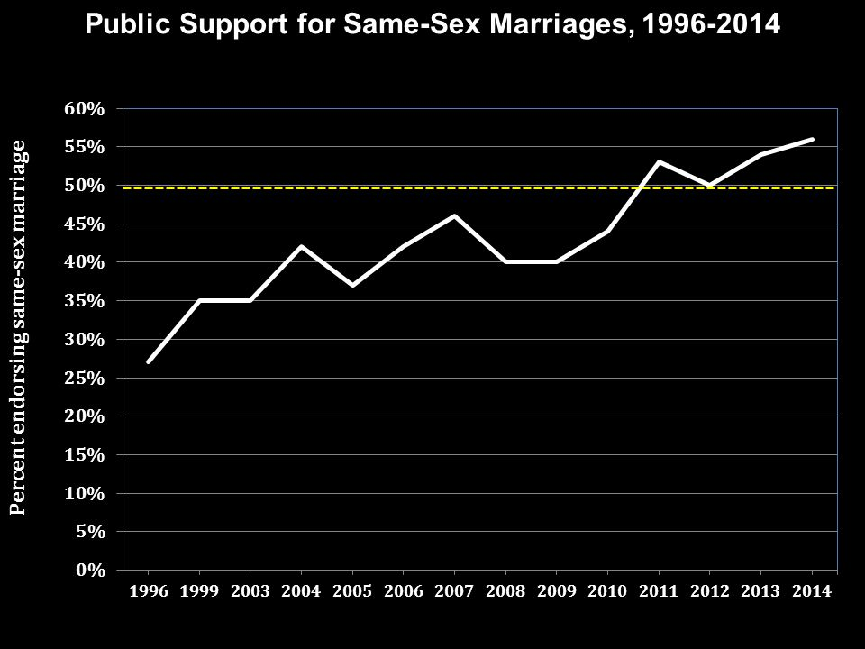 Public Support for Same-Sex Marriages, 1996-2014