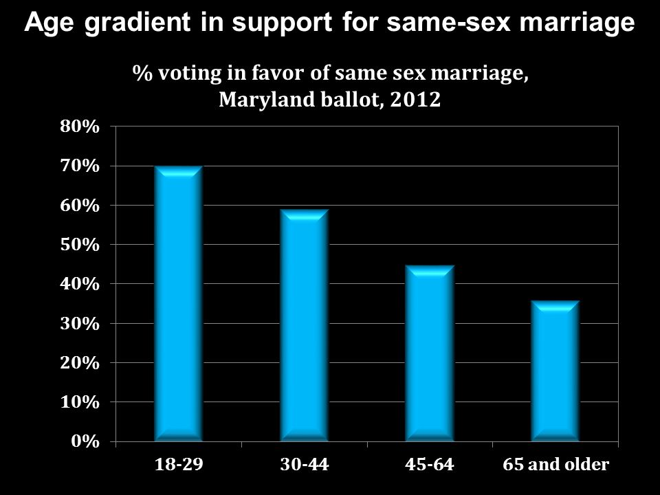 Age gradient in support for same-sex marriage