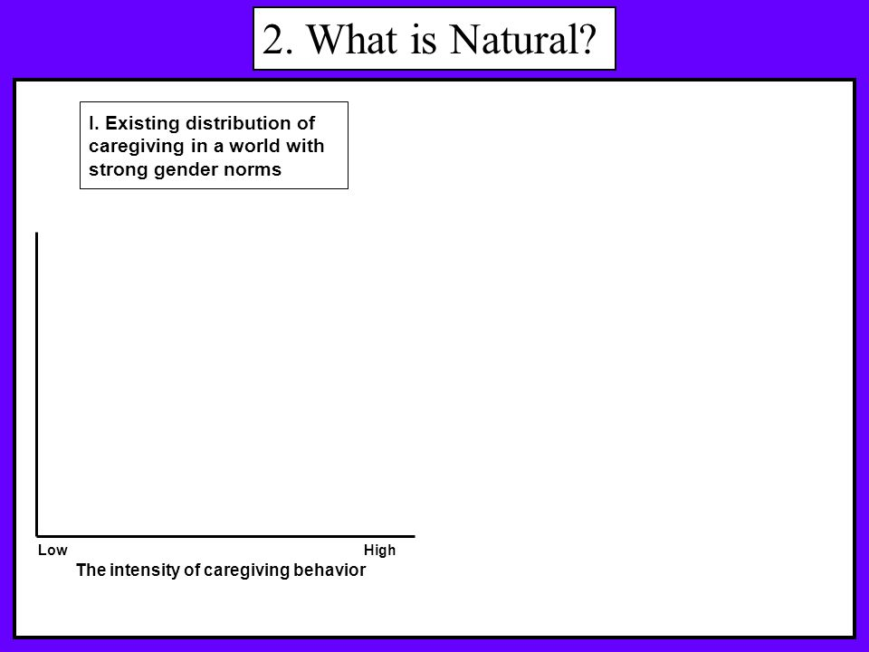 2.What is Natural. Women The intensity of caregiving behavior HighLow I.