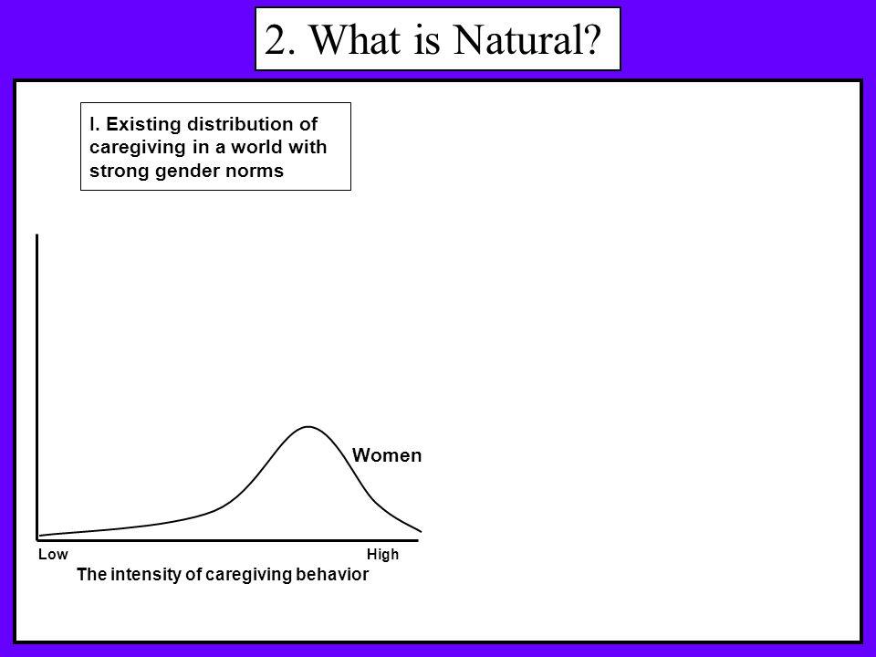 2.What is Natural. Women Men The intensity of caregiving behavior HighLow I.