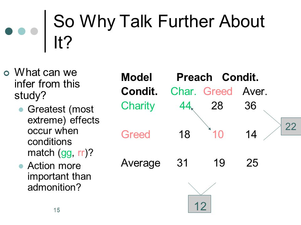 14 Practicing & Preaching: The Effects of Hypocritical Models Exhortation Condition Model Condition: % Tokens Donated