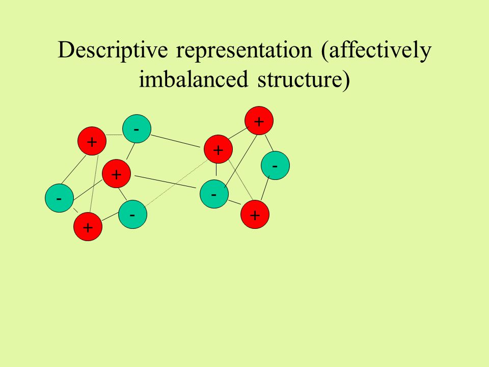 Affective representation (affectively balanced structure) + + + - +- - - + - +