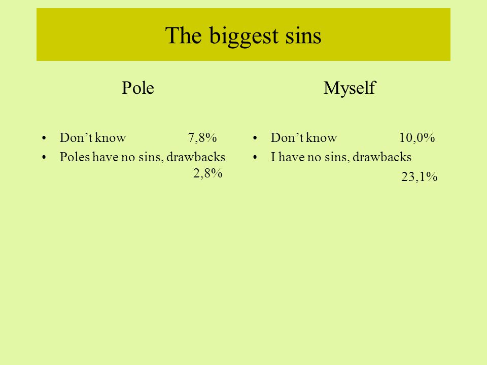 The biggest sins Pole Drinking and gluttony 24,0% Dishonesty 19,8% Greed 11,7% Laziness11,3% Envy 11,0% Jealousy8,0% Stealing8,0% Boorishness5,5% Corruption5,5% Intolerance5,5% Conceit 5,6% Complaining4,4% Egoism3,5% Callousness2,9% Stupidity2,5% Myself Laziness16,0% Drinking and gluttony9,0% Smoking 4,6% Dishonesty4,0% Lack of self-confidence3,5% Lack of perseverance 3,2% Anger3,0% Naivete2,4% Talking too much2,4% Workaholism2,3% Unpunctuality 1,9% Envy 1,6% Dissolution1,5% Jealousy 1,5% Nervousness 1,5%