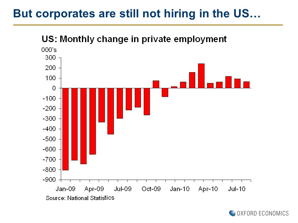 But corporates are still not hiring in the US…