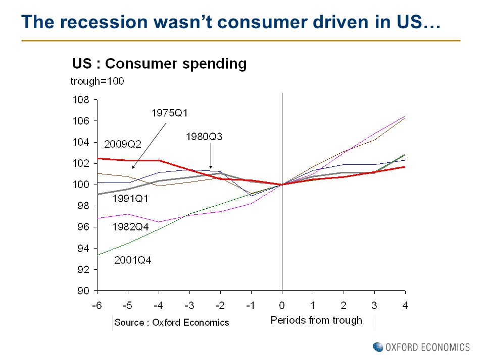 The recession wasn't consumer driven in US…