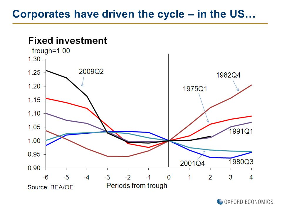 Corporates have driven the cycle – in the US…