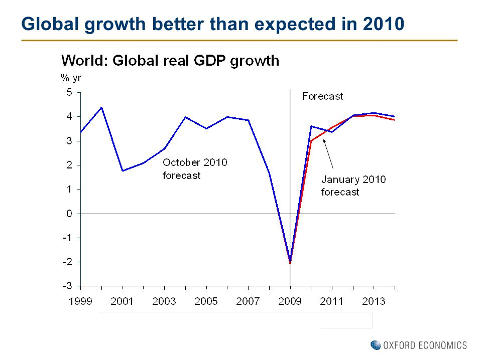 Global growth better than expected in 2010