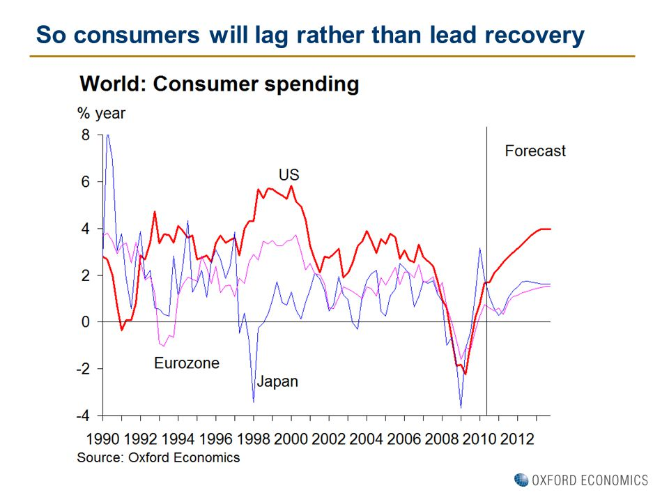 So consumers will lag rather than lead recovery