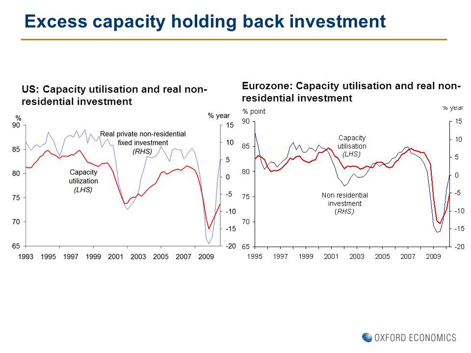 Excess capacity holding back investment Eurozone: Capacity utilisation and real non- residential investment US: Capacity utilisation and real non- residential investment
