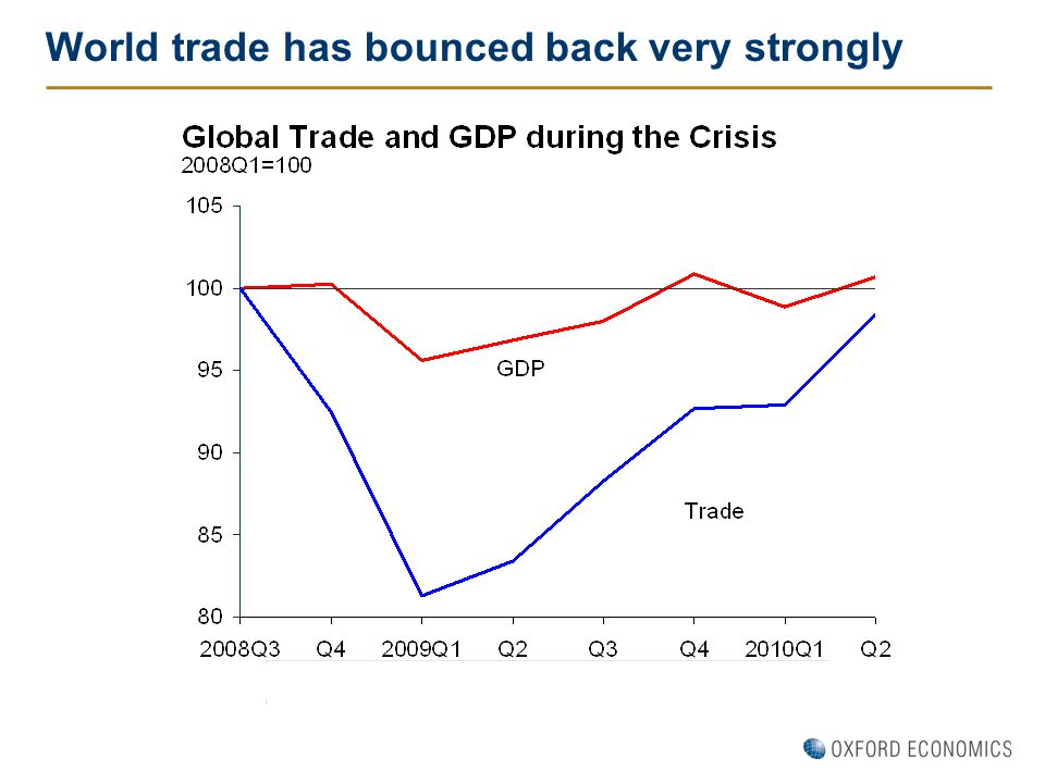World trade has bounced back very strongly