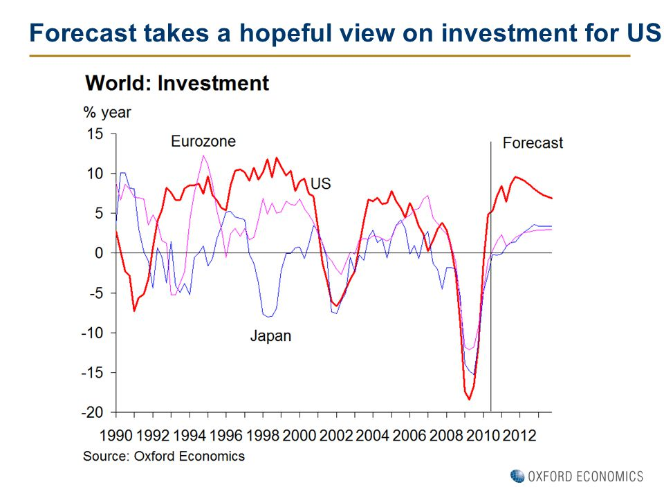 Forecast takes a hopeful view on investment for US