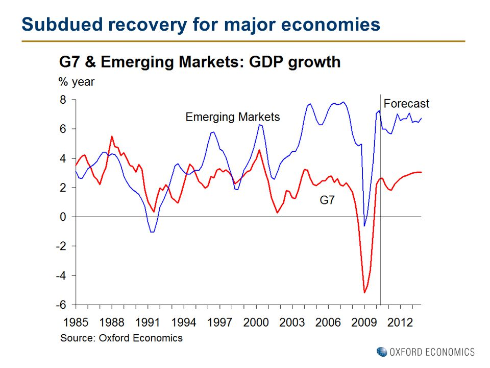 Subdued recovery for major economies