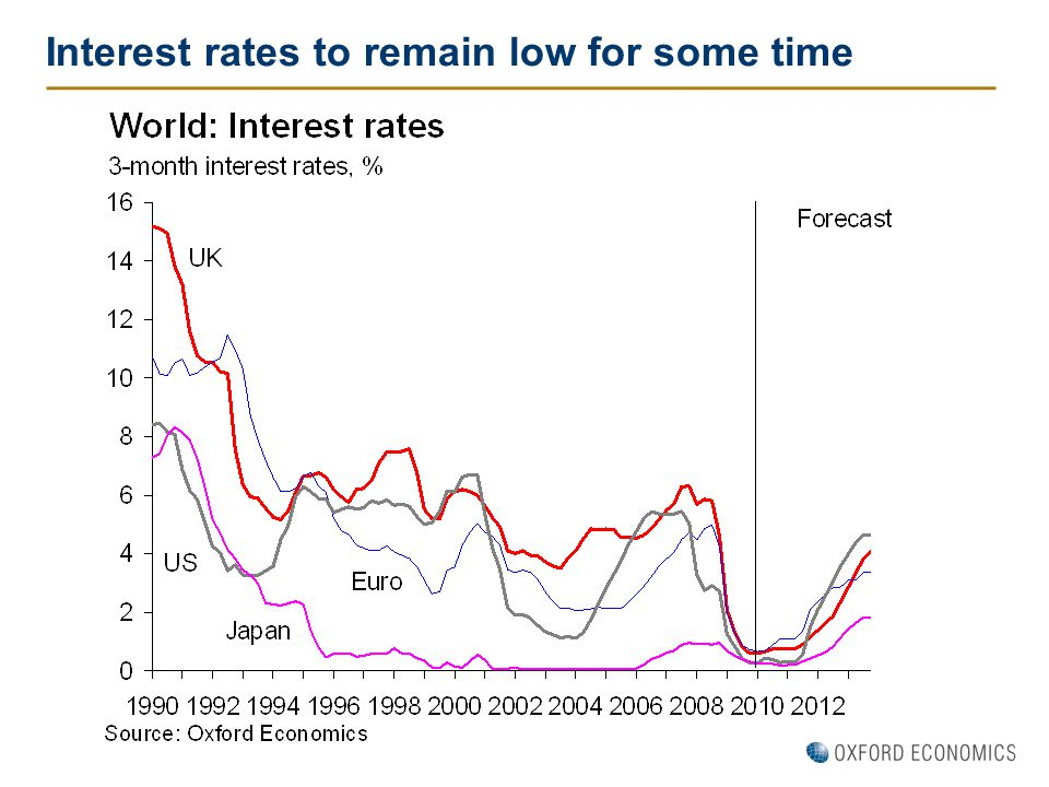 Interest rates to remain low for some time