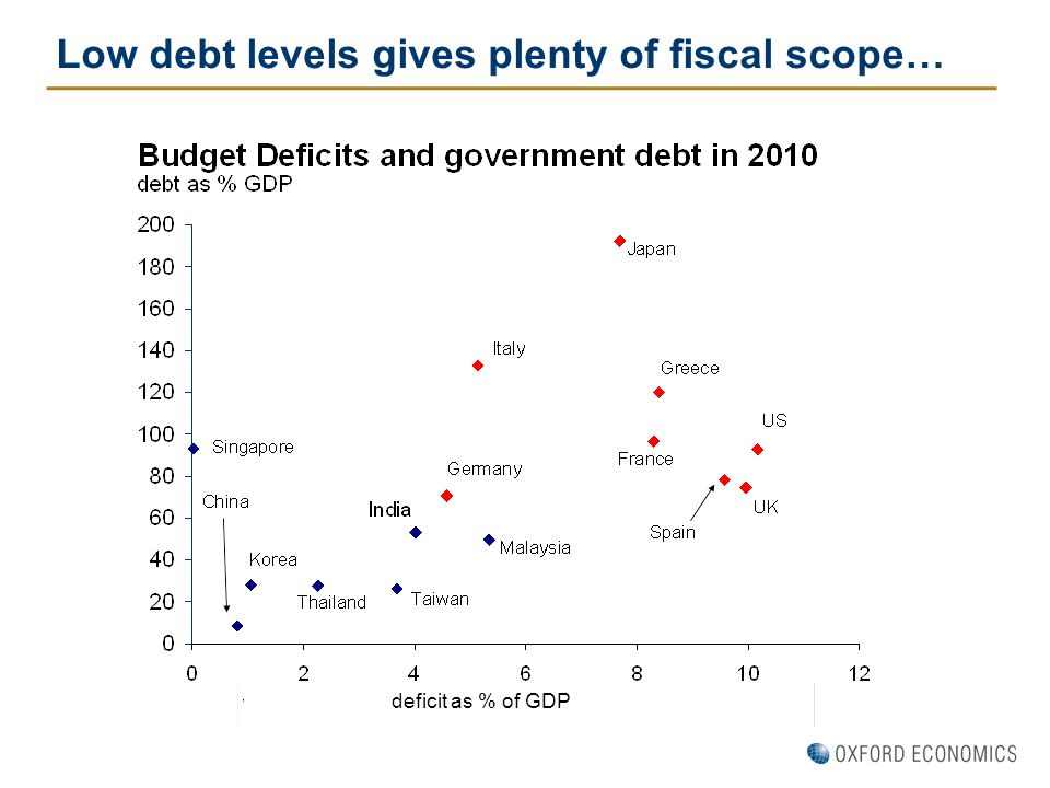 Low debt levels gives plenty of fiscal scope… deficit as % of GDP