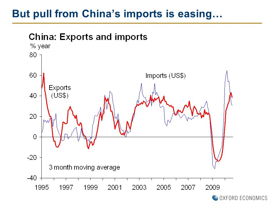 But pull from China's imports is easing…