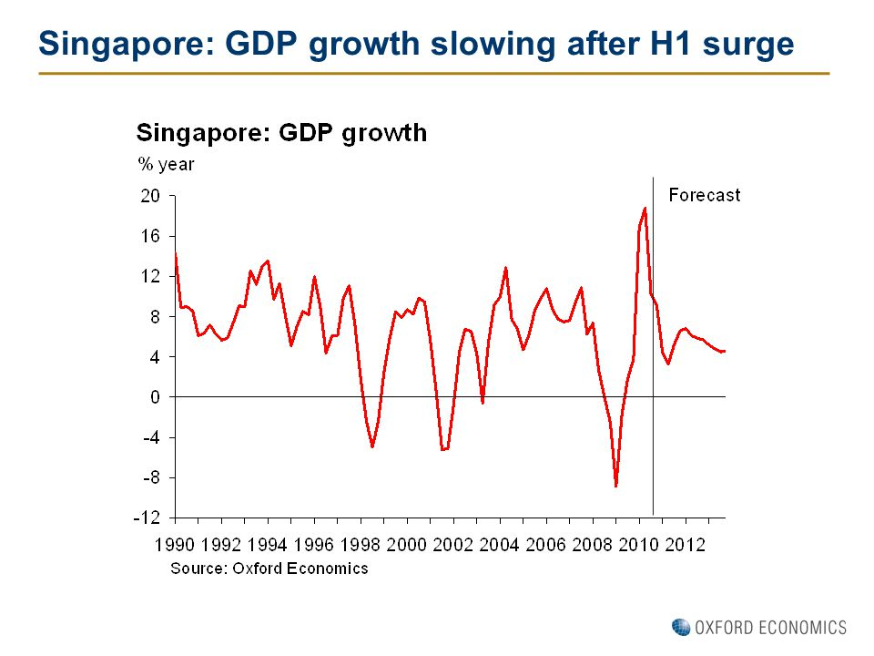 Singapore: GDP growth slowing after H1 surge