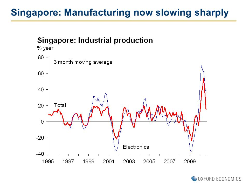 Singapore: Manufacturing now slowing sharply