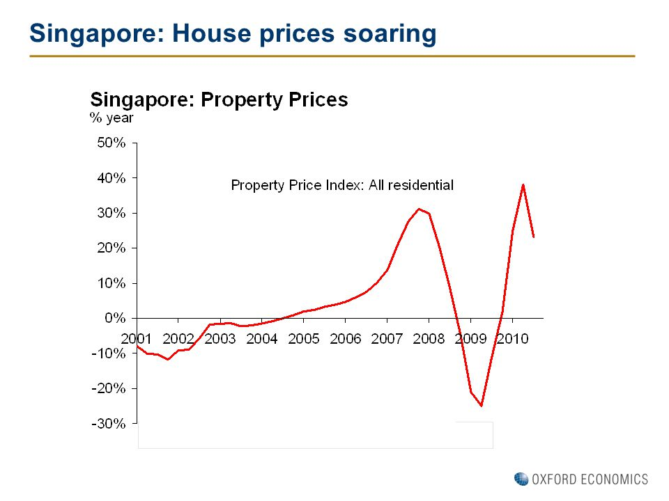 Singapore: House prices soaring