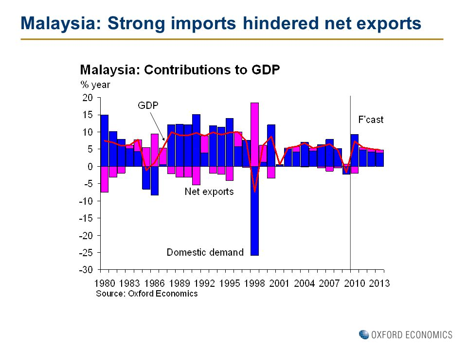 Malaysia: Strong imports hindered net exports