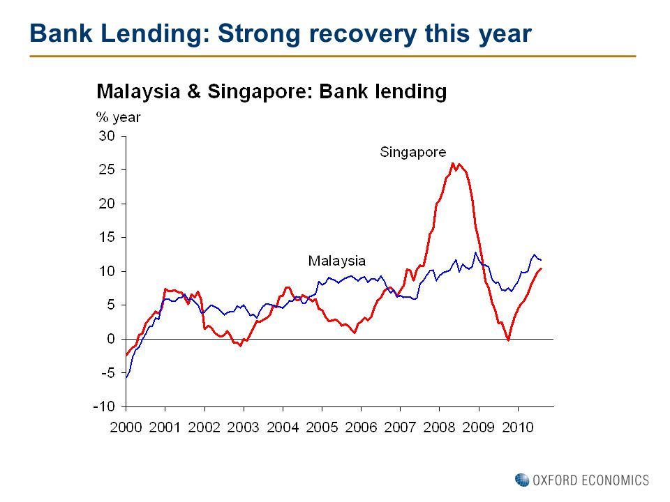 Bank Lending: Strong recovery this year