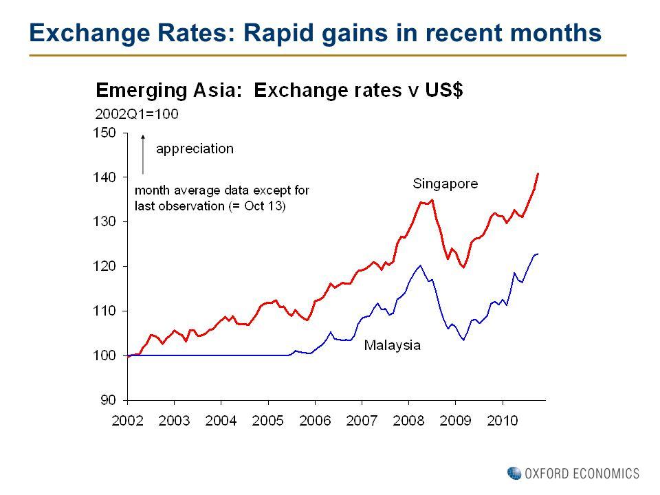 Exchange Rates: Rapid gains in recent months