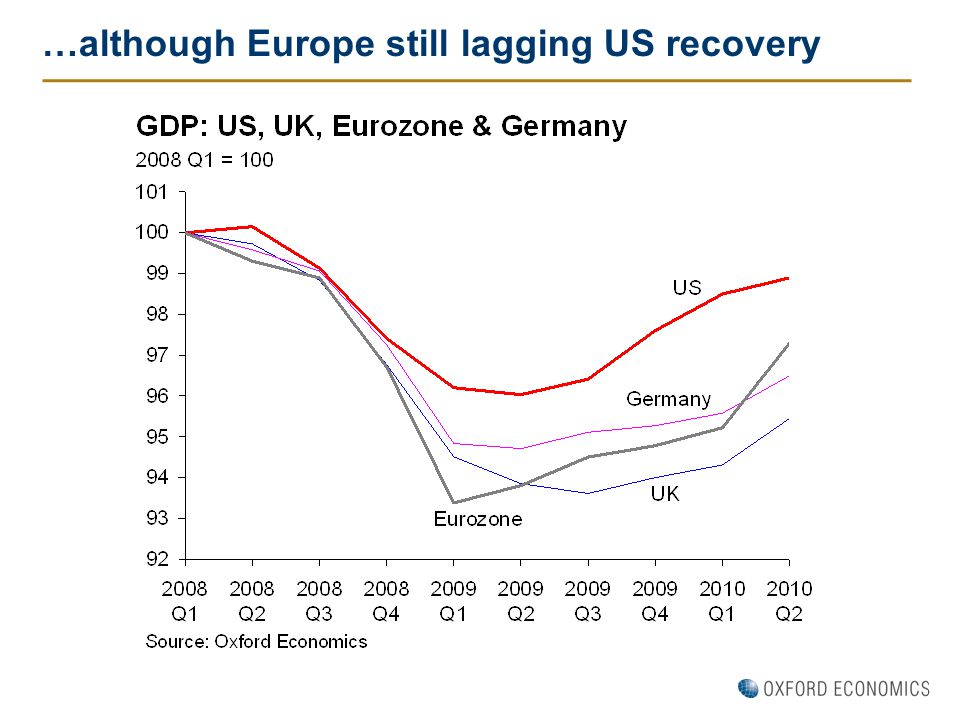 …although Europe still lagging US recovery