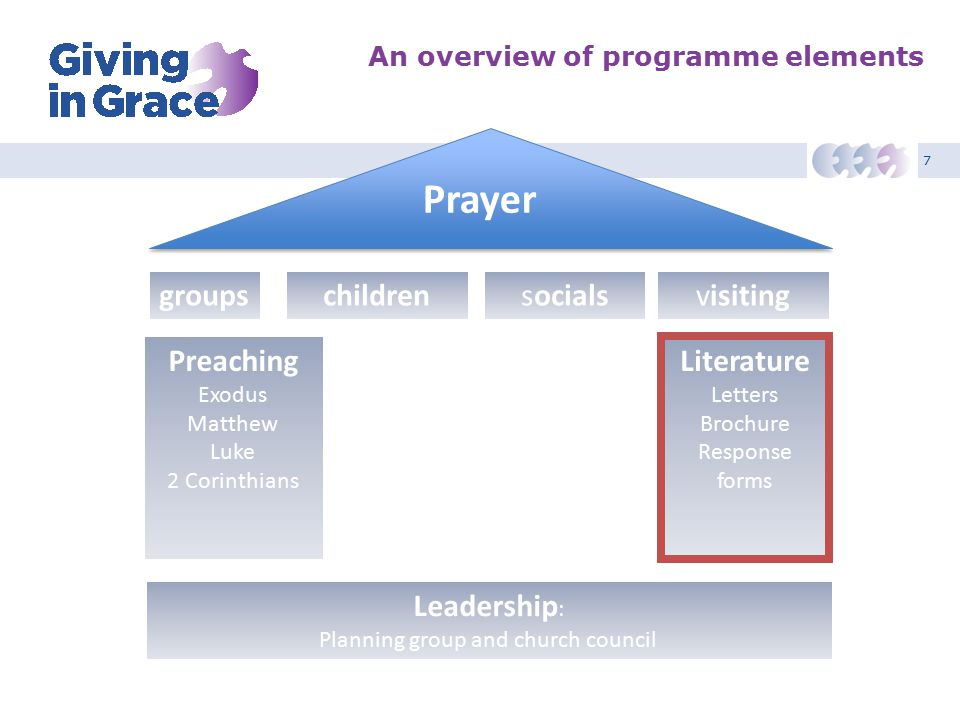 7 An overview of programme elements Leadership : Planning group and church council Preaching Exodus Matthew Luke 2 Corinthians Literature Letters Broc