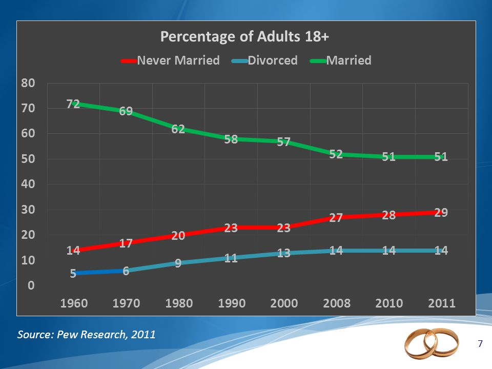 7 7 Source: Pew Research, 2011