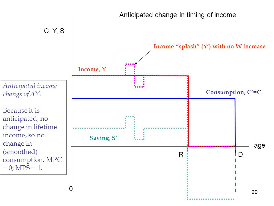 20 age C, Y, S Income, Y RD || Consumption, C'=C 0 Saving, S' Anticipated change in timing of income Income splash (Y') with no W increase Anticipated income change of ΔY.