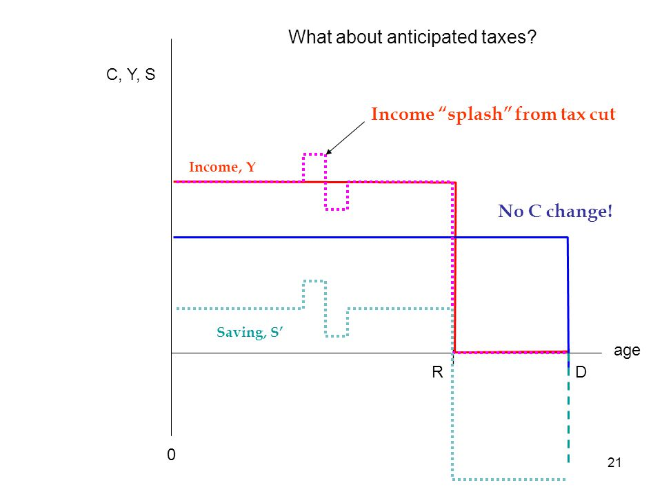 21 age C, Y, S Income, Y RD || No C change. 0 Saving, S' What about anticipated taxes.