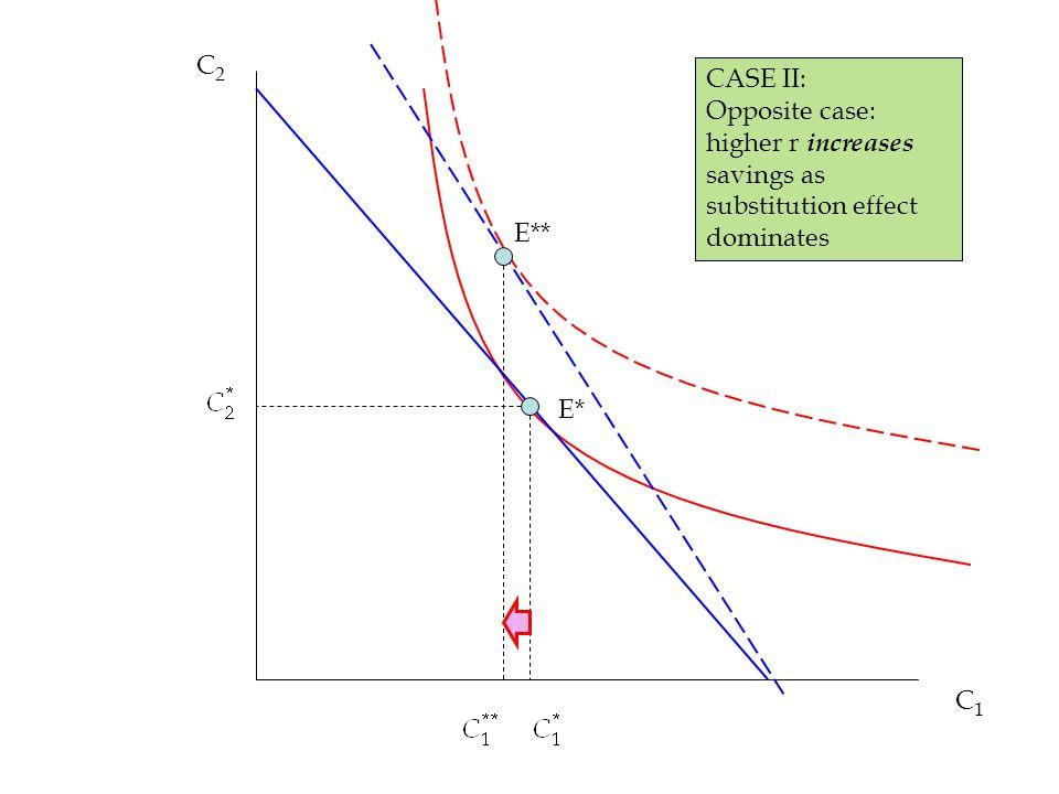 C1C1 C2C2 E* E** CASE II: Opposite case: higher r increases savings as substitution effect dominates