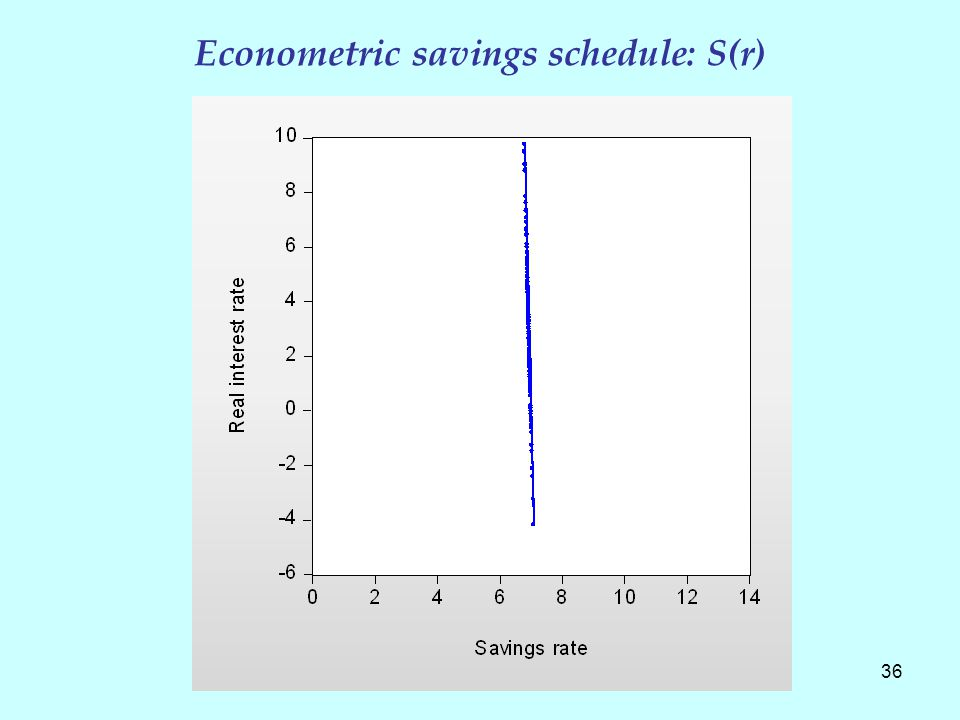 Econometric savings schedule: S(r) 36