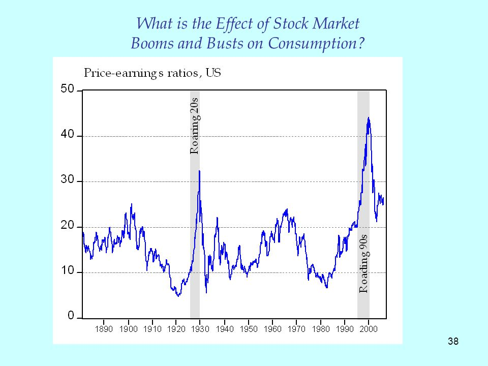 38 What is the Effect of Stock Market Booms and Busts on Consumption