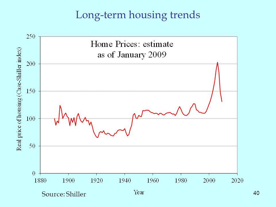 Long-term housing trends 40 Source: Shiller