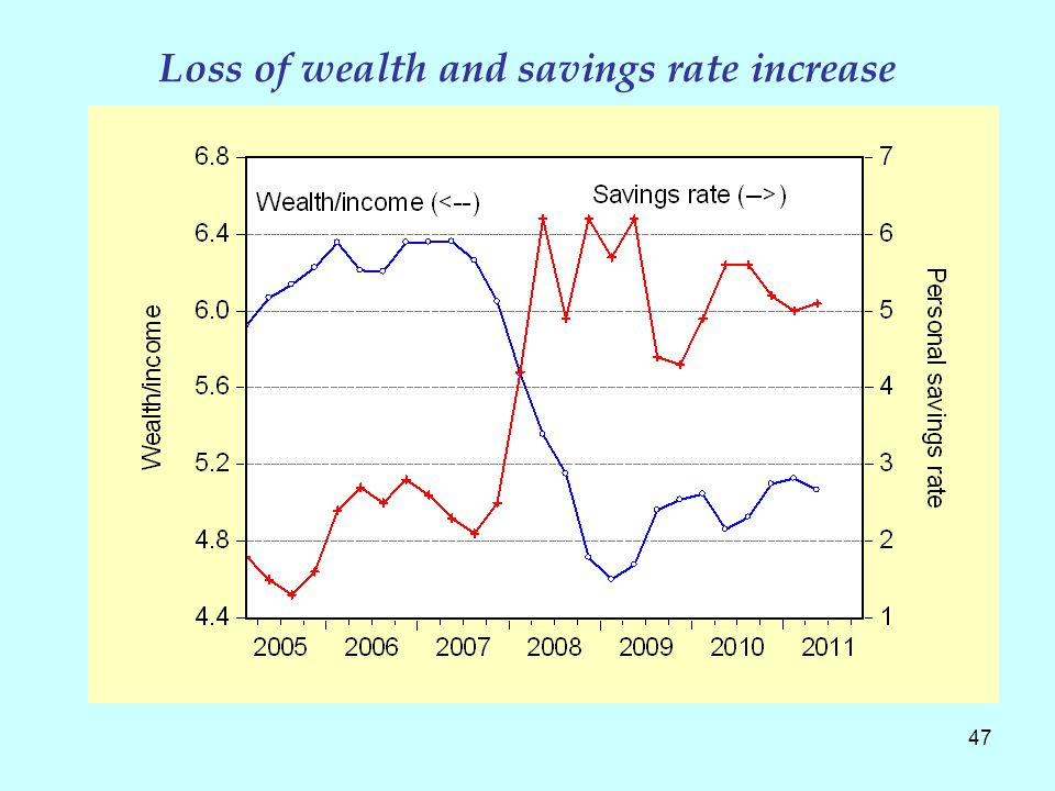 47 Loss of wealth and savings rate increase
