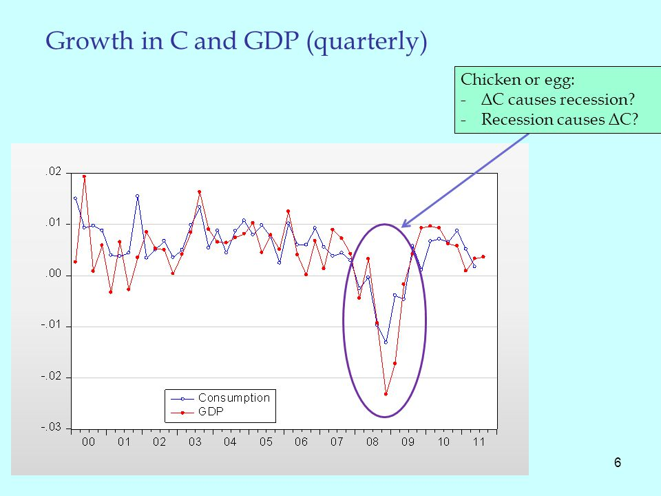 Growth in C and GDP (quarterly) 6 Chicken or egg: -ΔC causes recession -Recession causes ΔC