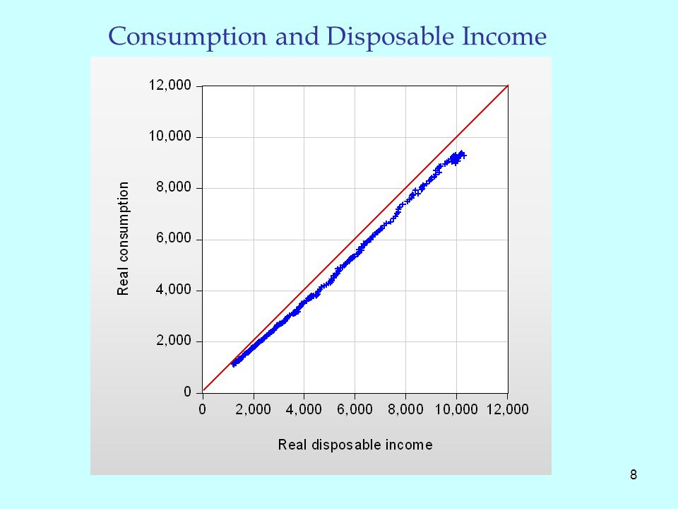 Consumption and Disposable Income 8