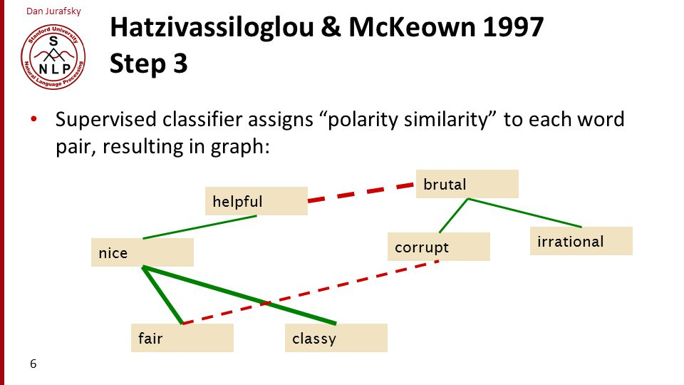 Dan Jurafsky Hatzivassiloglou & McKeown 1997 Step 3 Supervised classifier assigns polarity similarity to each word pair, resulting in graph: 6 classy nice helpful fair brutal irrational corrupt
