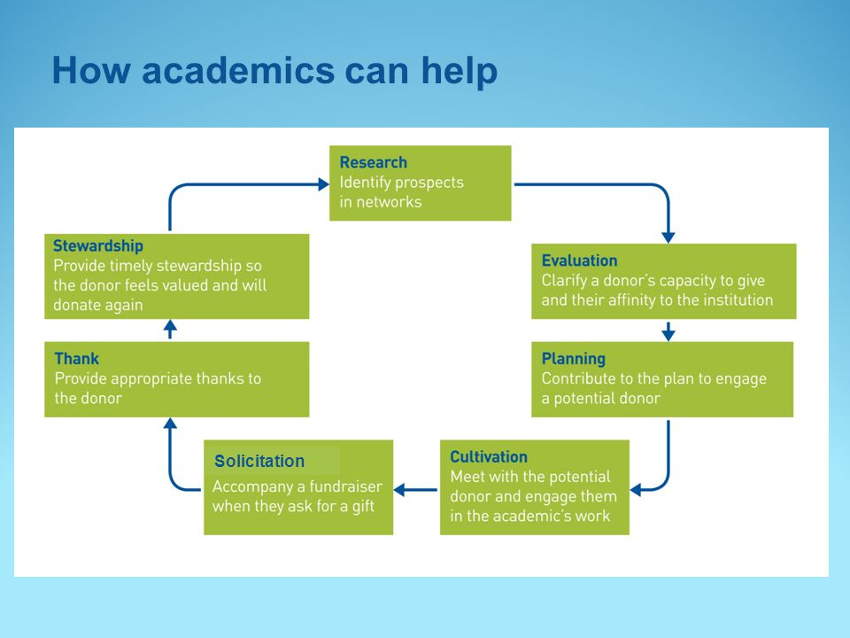 How academics can help Solicitation