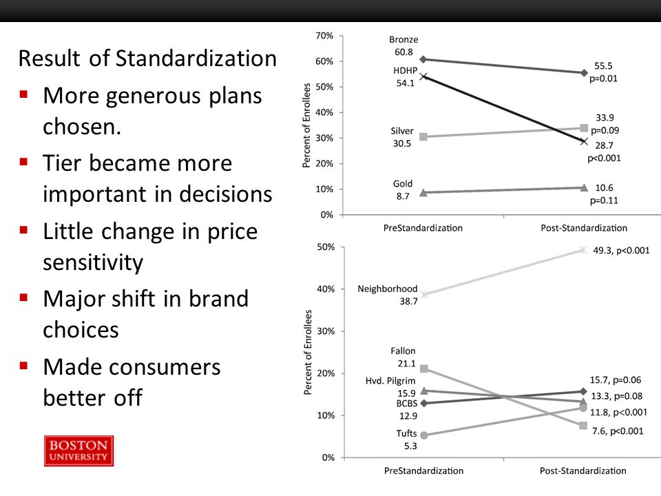 Result of Standardization  More generous plans chosen.  Tier became more important in decisions  Little change in price sensitivity  Major shift i