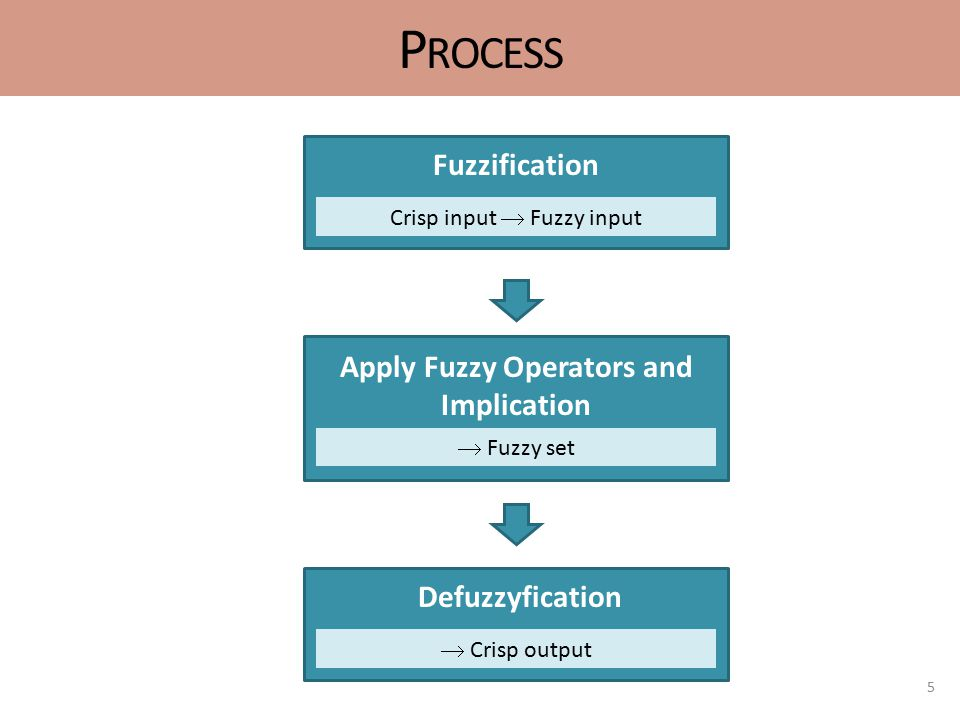 P ROCESS 5 Crisp input  Fuzzy input Fuzzification  Fuzzy set Apply Fuzzy Operators and Implication  Crisp output Defuzzyfication