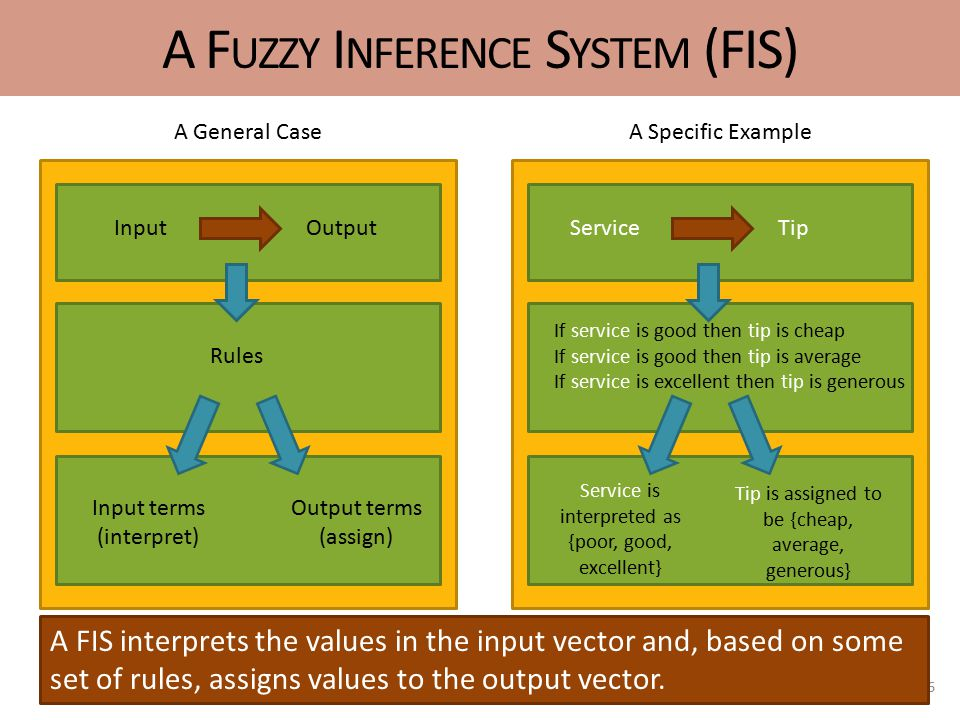 A F UZZY I NFERENCE S YSTEM (FIS) 6 InputOutput Rules Input terms (interpret) Output terms (assign) A General Case ServiceTip If service is good then tip is cheap If service is good then tip is average If service is excellent then tip is generous Service is interpreted as {poor, good, excellent} Tip is assigned to be {cheap, average, generous} A Specific Example A FIS interprets the values in the input vector and, based on some set of rules, assigns values to the output vector.