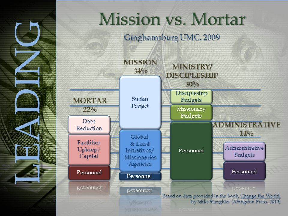 Mission vs. MortarMission vs.